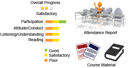 Learning Management System, Course Activity